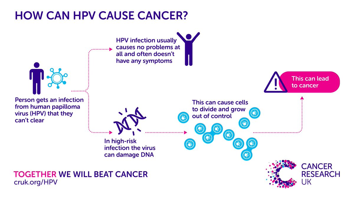 hpv cancer research uk