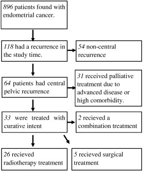 endometrial cancer follow-up guidelines