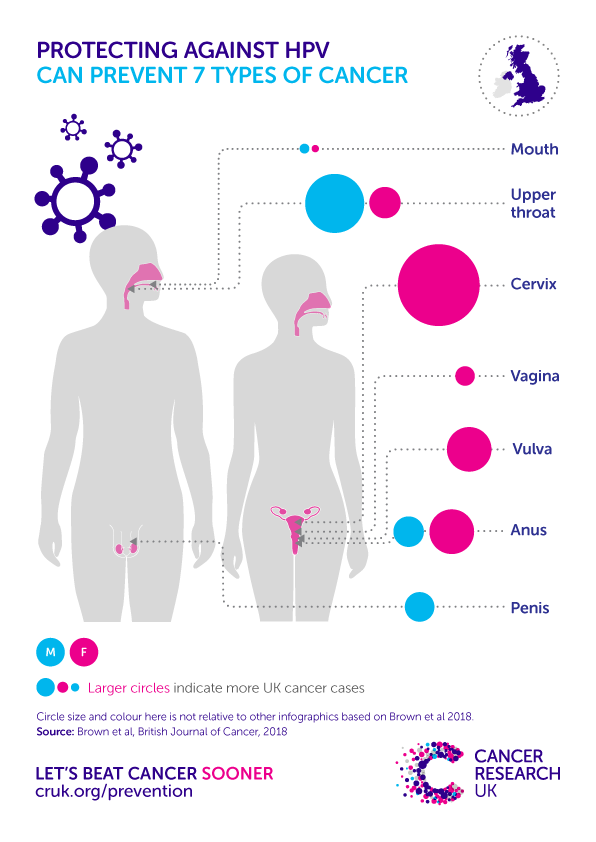 hpv cervical cancer uk