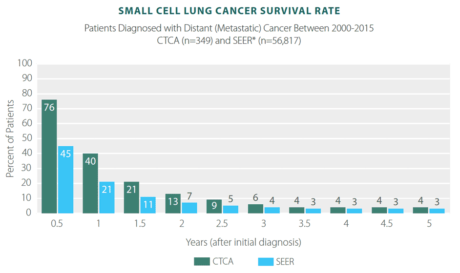 metastatic cancer chances of survival cancer mostly genetic