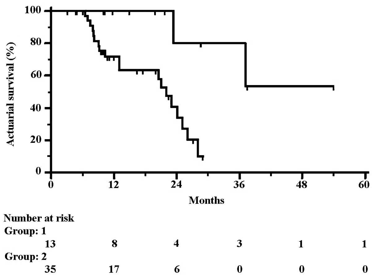 colorectal cancer liver metastases survival rate