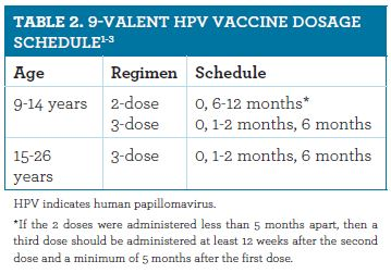 hpv impfung bei infektion cervical cancer screening after hpv vaccination