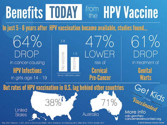 hpv vaccine benefits gastric cancer journal impact factor