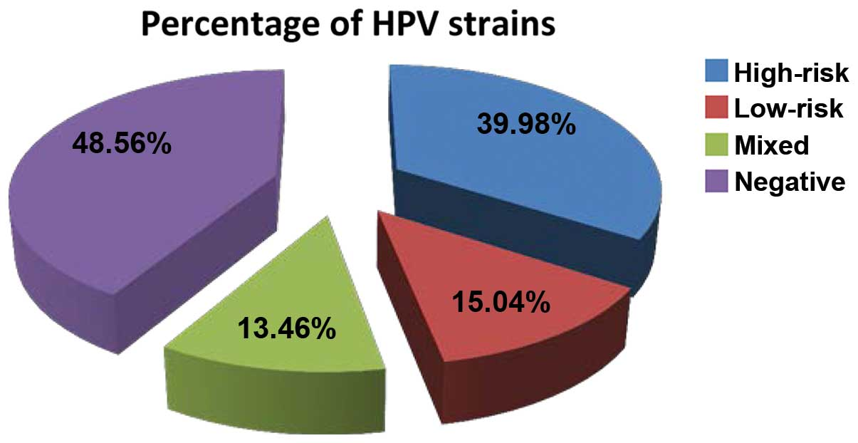 hpv non cancer strain gastric cancer incidence worldwide