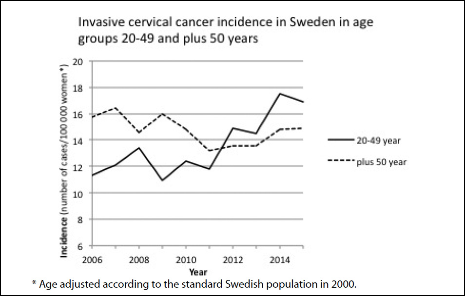 hpv vaccine cervical cancer incidence