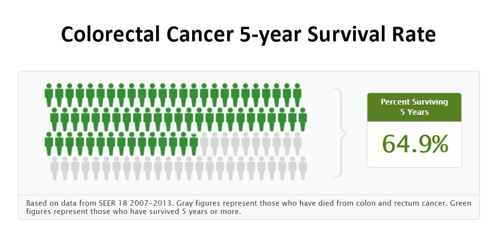 colorectal cancer 5 year survival seer