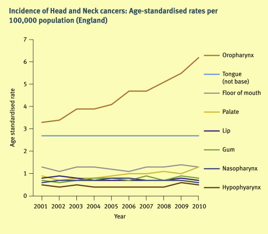 head and neck cancer from hpv