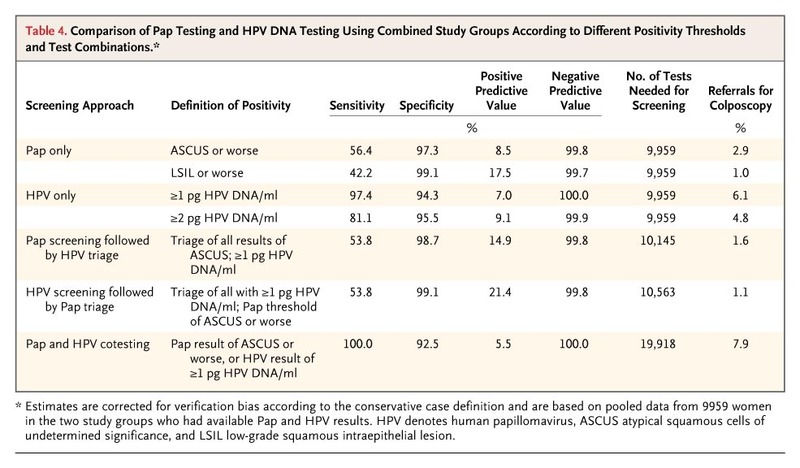 hpv high risk blood test