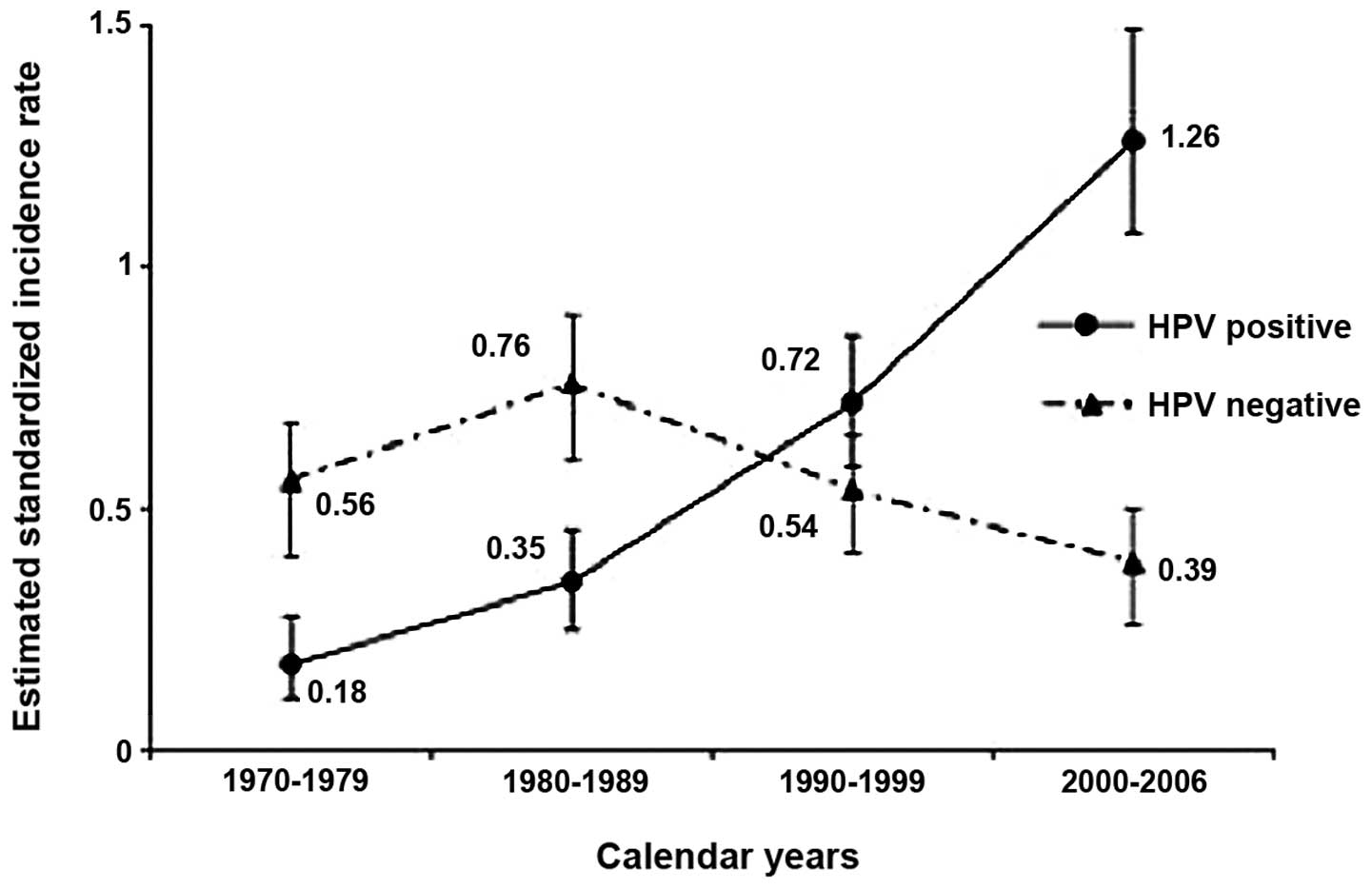 hpv oropharyngeal cancer age