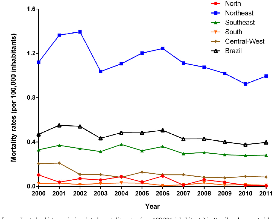mortality rate of schistosomiasis