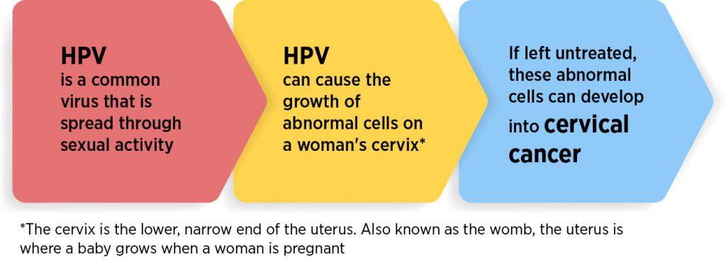 untreated hpv cervical cancer papillomatosis with dysplasia