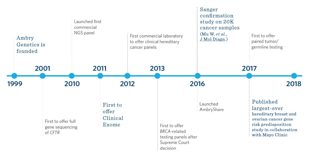 cancernext genetic testing