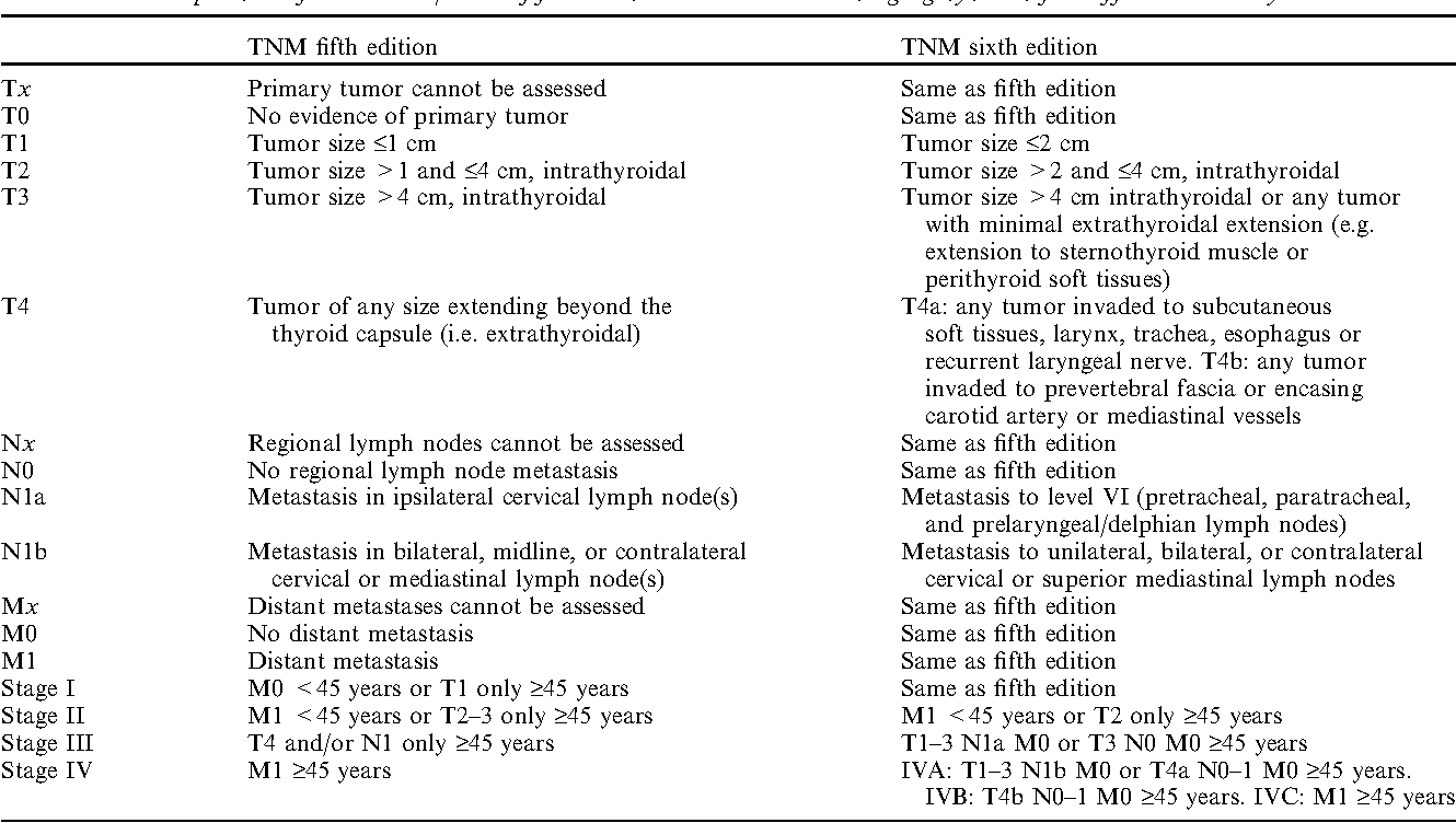 papillary thyroid cancer tnm staging