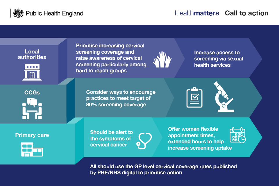 hpv and cervical cancer nhs